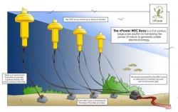 Năm thiết kế cải tiến để khai thác năng lượng sóng biển