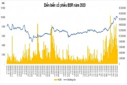 Diễn biến cổ phiếu của BSR năm 2020
