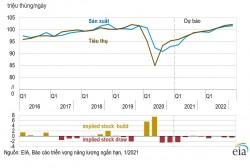 Dự báo sản lượng, nhu cầu và giá dầu - khí thế giới trong năm 2021