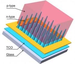Cấu trúc Silicon mới tăng hiệu suất pin mặt trời