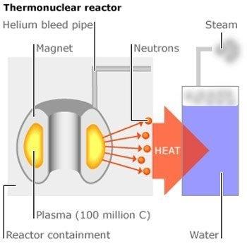 Chú thích lò phản ứng tổng hợp nhiệt hạch: Nhiên liệu bơm  qua ống