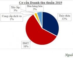 Doanh thu, lợi nhuận 2019 của GEC vượt kế hoạch 14% và 25%