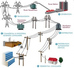 Nâng cao khả năng cấp điện cho TP Tam Kỳ và Pleiku