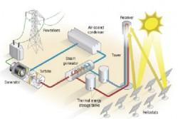 Công nghệ lưu trữ năng lượng trong phát triển nguồn điện sạch