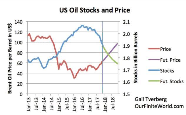Quyền quyết định giá dầu và rủi ro của quốc gia nghèo tài nguyên 1