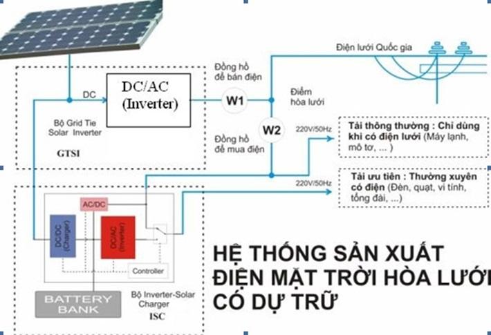 Solis: Lưu trữ điện mặt trời khi có sự cố mất điện