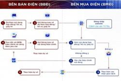 PC Hưng Yên đẩy mạnh công tác số hóa hợp đồng mua bán điện sinh hoạt