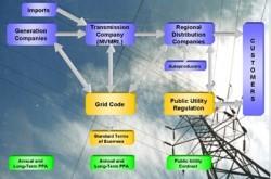 Dự thảo quyết định hình thành và phát triển thị trường điện lực Việt Nam