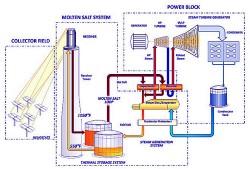 Công nghệ muối nóng chảy lưu trữ năng lượng mặt trời
