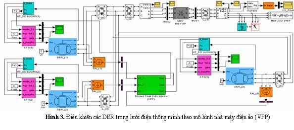 Điều khiển các nguồn phân tán trong lưới điện thông minh - SHP