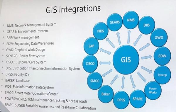 NPT tìm hiểu công nghệ GIS trong truyền tải điện ở Mỹ 1