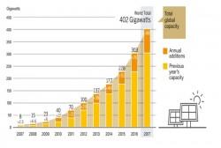 Điện mặt trời: Lịch sử hình thành và dự báo triển vọng ở Việt Nam