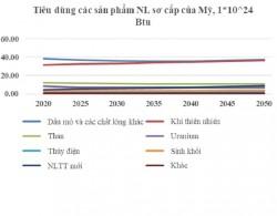 Tổng quan ngành năng lượng Hoa Kỳ đến năm 2050