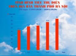 Nắng nóng gay gắt, tiêu thụ điện tăng cao đột biến