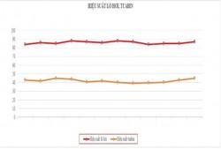 Tính suất hao nhiệt online để điều hành chỉ tiêu suất hao nhiệt nhà máy nhiệt điện