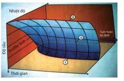 Nghiên cứu lựa chọn dung dịch khoan các giếng dầu khí trong điều kiện áp suất cao - nhiệt độ cao