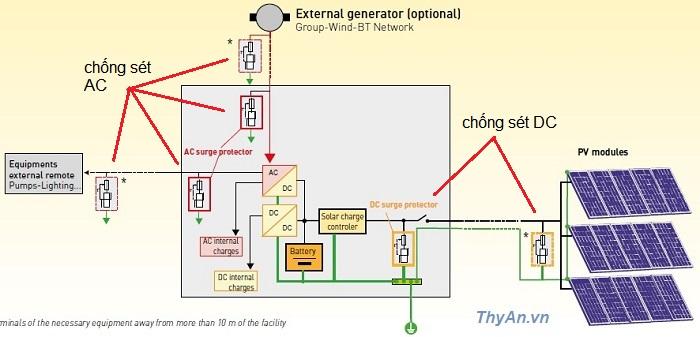 Giải pháp chống sét cho hệ thống điện mặt trời 2
