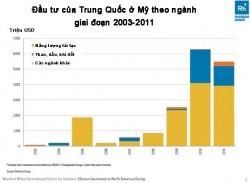 Cuộc chơi của Trung Quốc trên thị trường năng lượng Bắc Mỹ