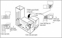 Một số ý kiến đóng góp cho hệ thống quạt gió lò hơi