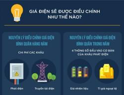 Giá điện Việt Nam sẽ được điều chỉnh như thế nào?