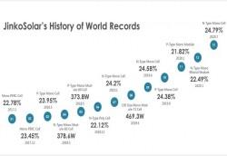 JinkoSolar: Lập kỷ lục về pin mặt trời với hiệu suất chuyển đổi 24,79%