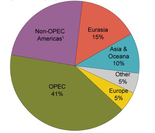 OPEC cung cấp 41% tổng sản lượng dầu thế giới (Nguồn: EIA)