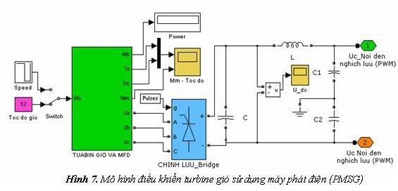 hinh7 - HVAC Việt Nam