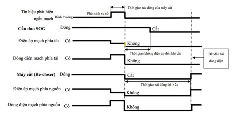 Chủ động cô lập đoạn tuyến đường dây bị sự cố bằng SOG 4