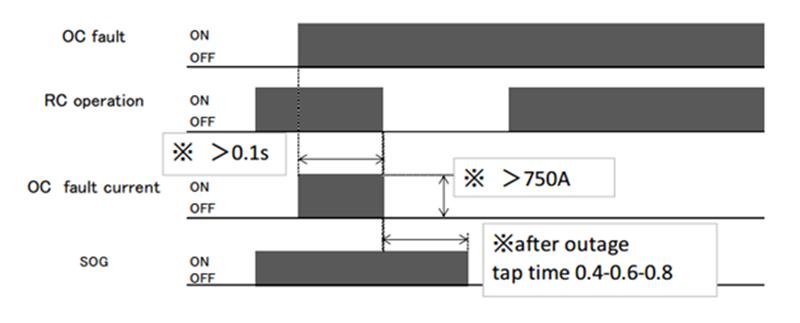 Chủ động cô lập đoạn tuyến đường dây bị sự cố bằng SOG 7