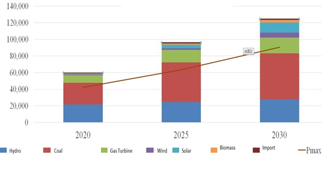 Vietnam solar power market becomes most attractive with more than 4GW in just 2months