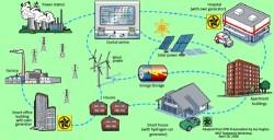 Lưới điện thông minh - phát huy hiệu quả sử dụng năng lượng điện