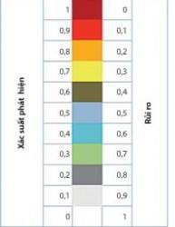 Phân tích rủi ro trong đánh giá hệ thống dầu khí