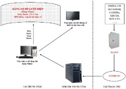 Các yêu cầu cần thiết khi kết nối Recloser với hệ thống Sacada