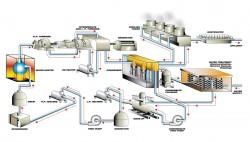 Vận hành nồi hơi công nghiệp hiệu quả năng lượng