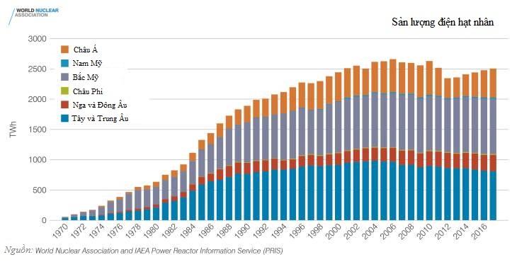 Điện hạt nhân tiếp tục tăng trưởng ổn định 1