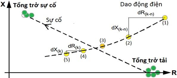 Phân tích chức năng dao động điện của rơle khoảng cách kỹ thuật số 3