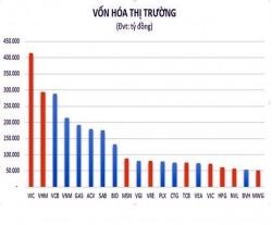 PV GAS: Top 5 doanh nghiệp vốn hóa lớn nhất thị trường Việt Nam
