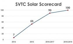JinkoSolar đứng đầu Bảng điểm mới nhất của Liên minh Giám sát Chất độc hại SVTC