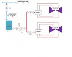 Giải pháp làm mát nhanh tua bin tại Nhà máy Nhiệt điện Vĩnh Tân 2