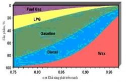 Chuyển hóa các oxit carbon thành nhiên liệu