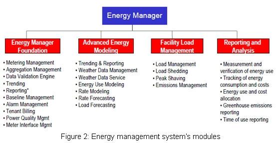 4 bước quản lý giúp tiết kiệm năng lượng