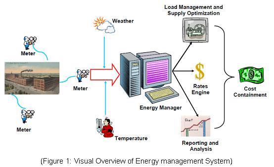 Hệ thống quản lý năng lượng tập trung