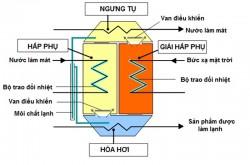 Làm lạnh và điều hòa không khí sử dụng năng lượng mặt trời