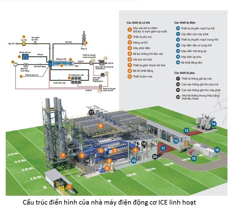 Vai trò của nhà máy điện ICE đối với Hệ thống điện Việt Nam