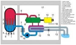 Hệ xử lý khí thải dự phòng trong lò phản ứng nước sôi