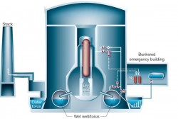 Hệ thông gió trong lò phản ứng hạt nhân