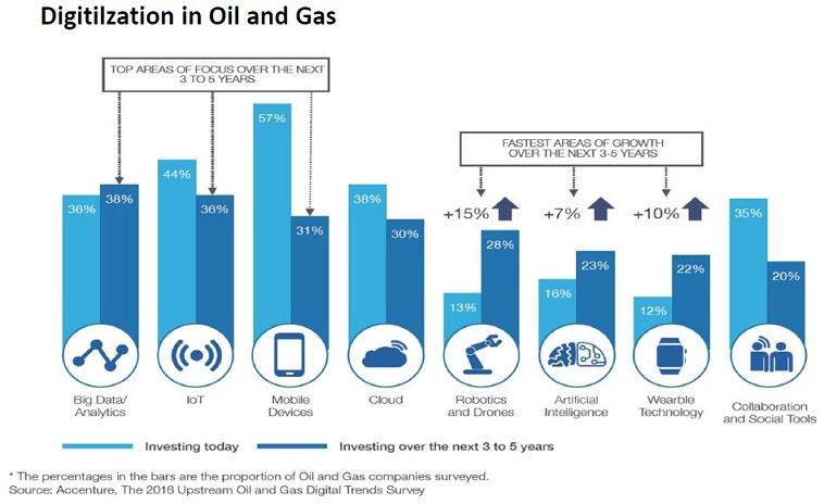 Cách mạng 4.0: Cơ hội và thách thức cho nhà máy lọc hóa dầu 2