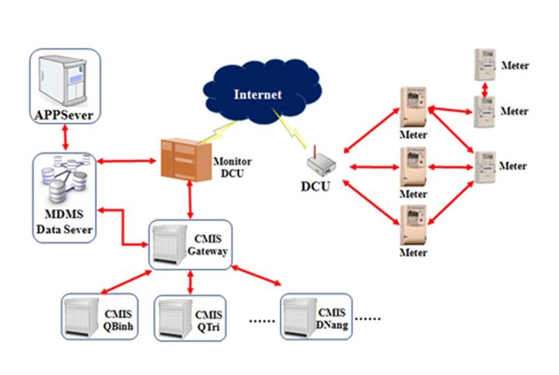Lưới điện thông minh EVNCPC: 5 năm nhìn lại