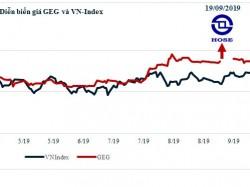 GEC: Lợi nhuận 9 tháng đạt 94% kế hoạch năm