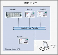 Triển khai xây dựng hệ thống giám sát tại trạm biến áp 110kV